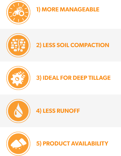 1) Logistically more manageable, 2) Less soil compaction, 3) Ideal for deep tillage, 4) Less runoff, 5) Product availability